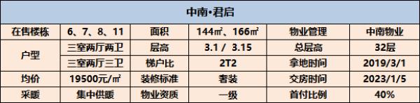 中南君启 全新平层大作,盛世中南首个'TOP'系的豪宅产品 西安房产插图(7)